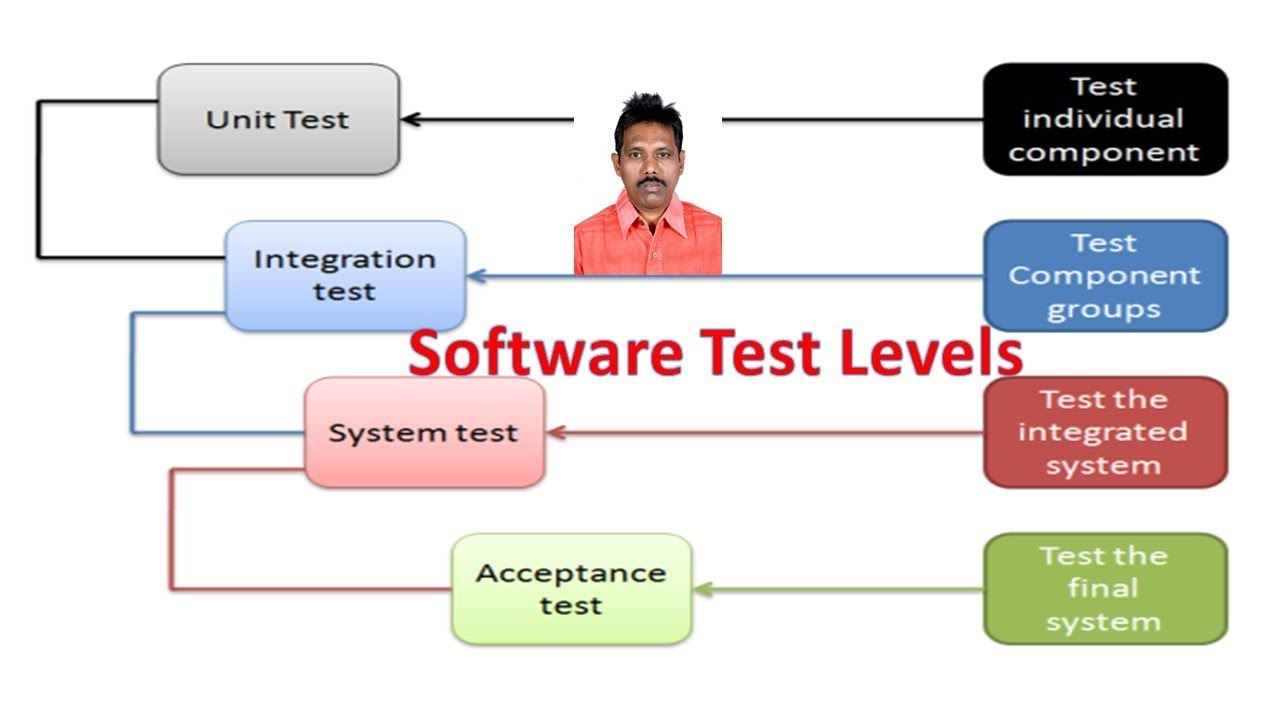 software testing video